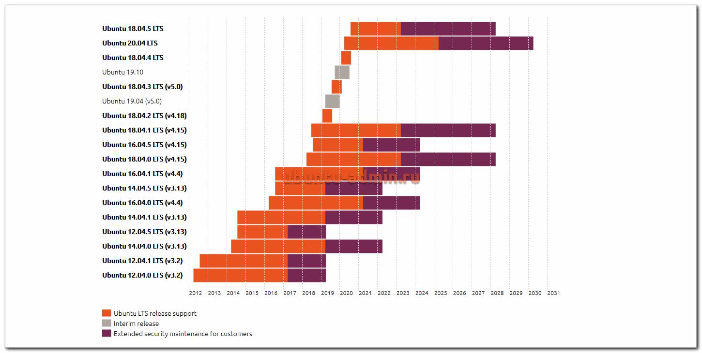Ubuntu releases